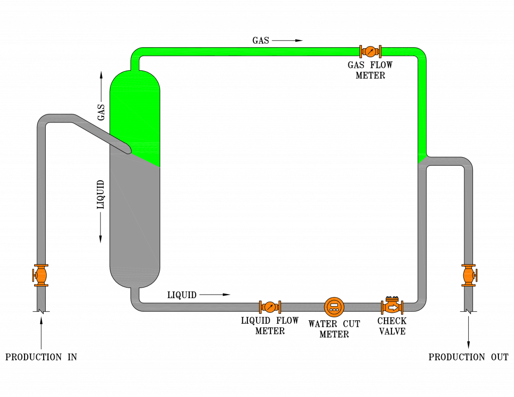 2-phase JR multiphase test separator diagram