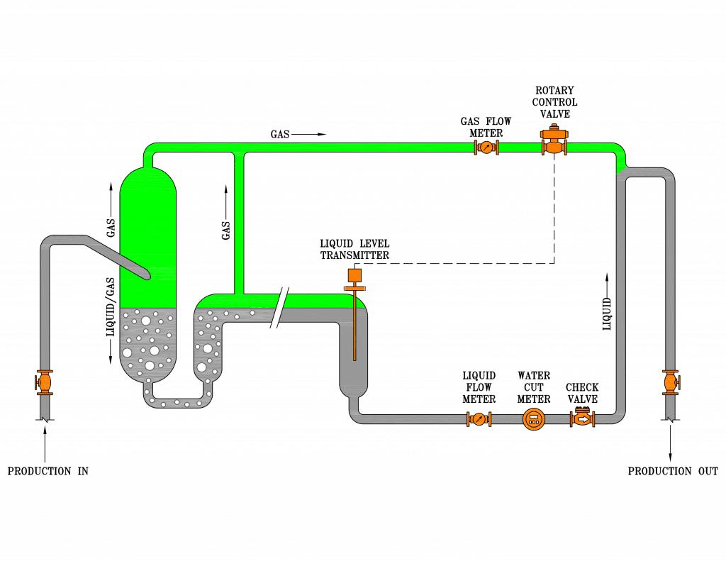 2-phase LT multiphase test separator diagram