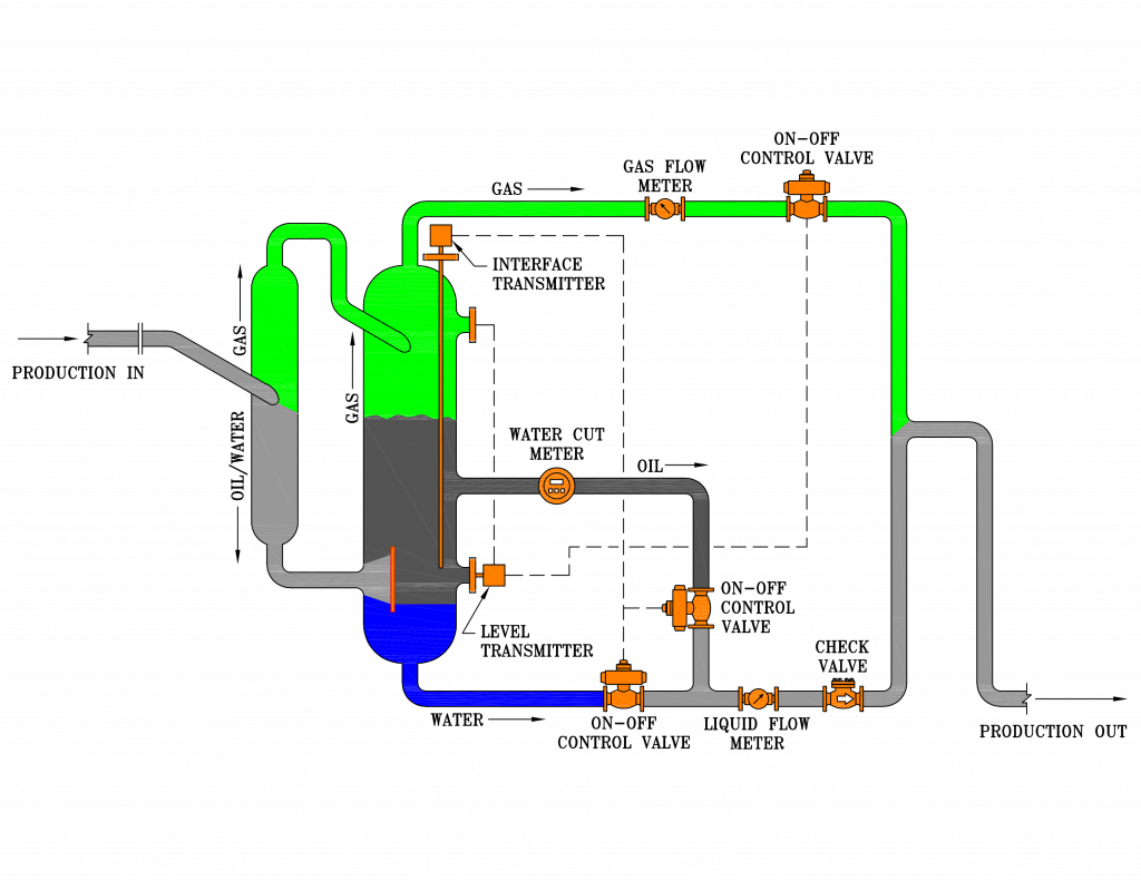 3-phase JR multiphase test separator diagram