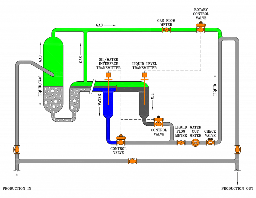 3-phase SR multiphase test separator diagram